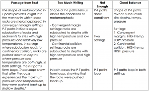 A chart featuring a passage from a text in the left column and then columns that illustrate annotations that include too much writing, not enough writing, and a good balance of writing.
