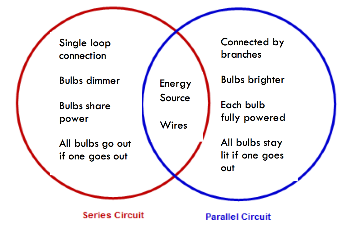 Concept Maps Learning Center Series Circuit With 3 Bulbs Example 1 This Illustrates The Similarities And Differences Between Two Ideas Such As Parallel Circuits Notice Are In