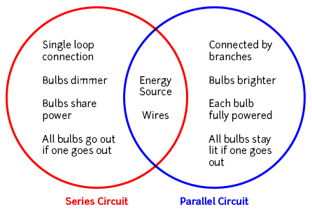 A Venn diagram showing the similarities and differences between Series and Parallel Circuits.