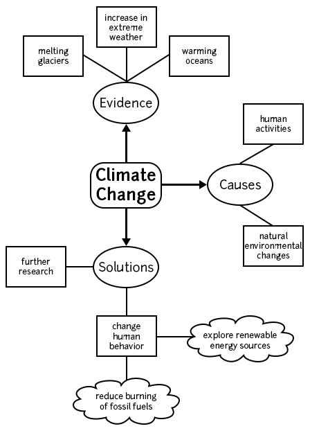 This web-style chart shows the relationship between a main idea, such as climate change, and supporting details.